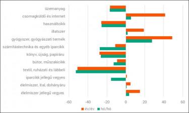 Covid iparágak
