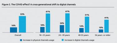 digitális fizetés