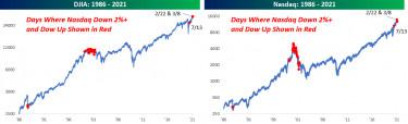 DJIA vs