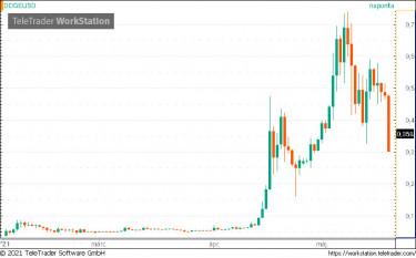 a teljes piaci kapitalizáció bitcoin százaléka)