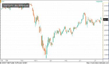 Dow határidő