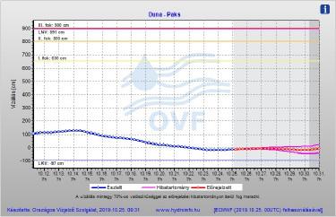 Duna vízállás Paks
