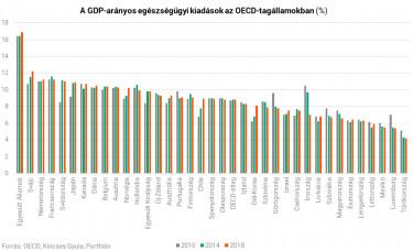 Egészségügyi kiadások GDP-arányosan