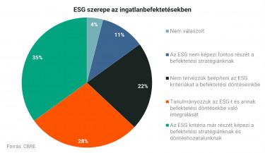ESG szerepe az ingatlanbefektetésekben - CBRE