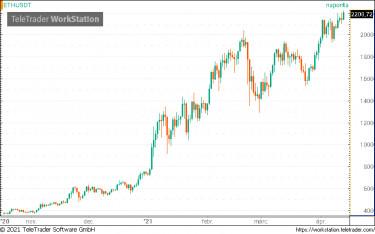 crypto részvényárfolyam
