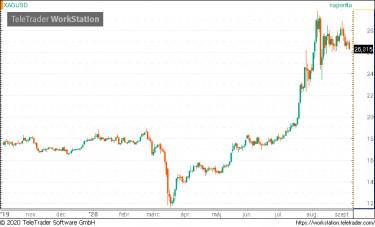bitcoin százalék)