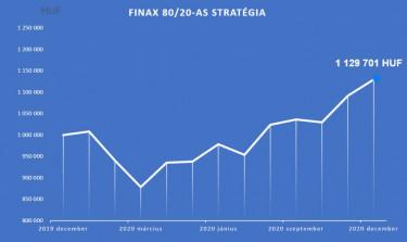 finax portfolio 2020 hozam