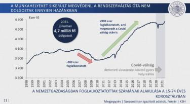 foglalkoztatottság magyar