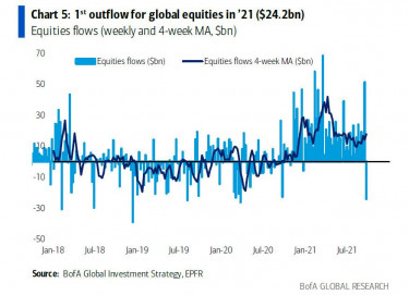 global outflows first 2021_0