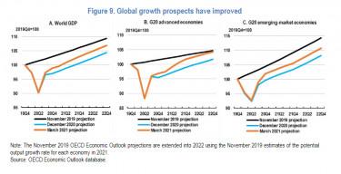 globális előrejelzés