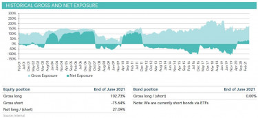 historial gross and net exposure