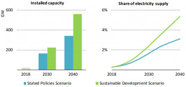 IEA_OffSwind_capacity_future1