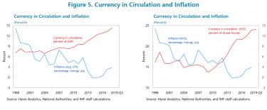 inflacioIMF