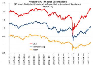 Inflacios varakozasok