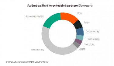 kereskedelmi partnerek eu