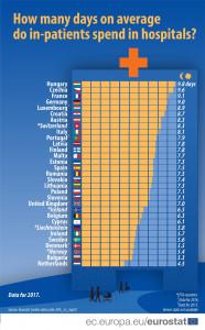 kórházi napok száma eurostat