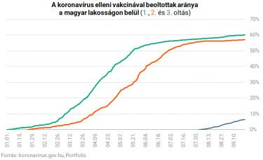 koronavírus magyarországon átoltotság 0922