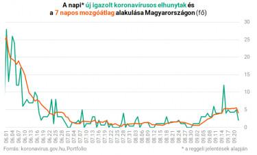 koronavírus magyarországon elhunytak száma 0922