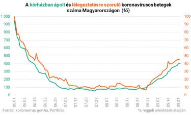 koronavírus magyarországon kórház lélegeztetőgép 0922