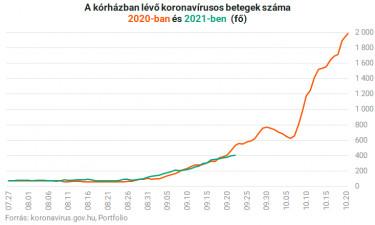 koronavírus magyarországon kórházban ápolt 2020 2021 0922