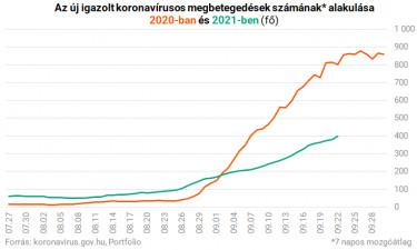 koronavírus magyarországon új igazolt esetszám 2020 2021 0922
