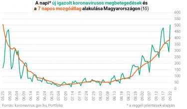 koronavírus magyarországon új igazolt fertőzött 0922
