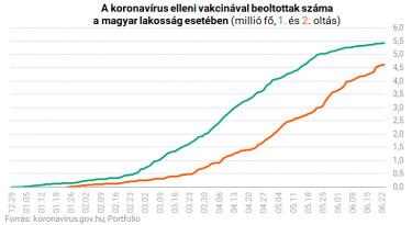 koronavirus oltottak szama magyarorszag