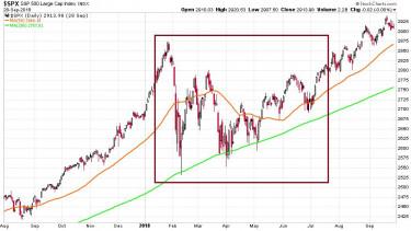 korrekcio-trendfordulo-chart4-spx2018