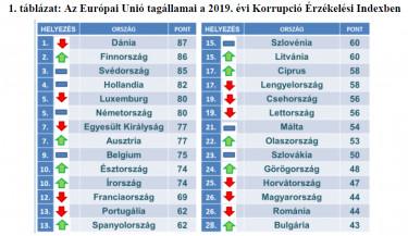korrupcio erzekelesi index