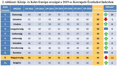 korrupcio erzekelesi index regio