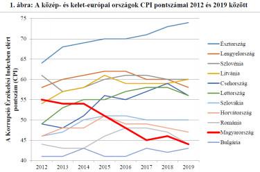 korrupcio index grafikon