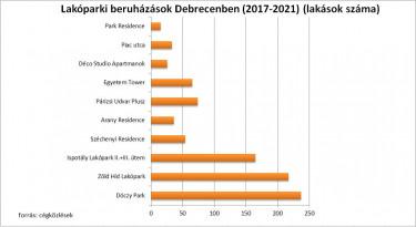 lakóparki beruházások Debrecenben