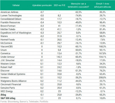 legutáltabb részvények2
