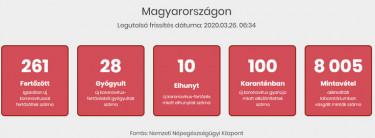 magyar koronavirus fertozottek szama 200326 reggel