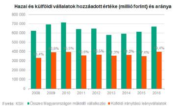 magyar vs külföldi 2