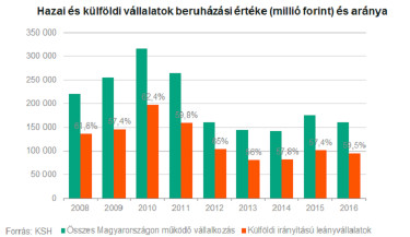 magyar vs külföldi 3