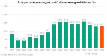 MAVIR import villamosnergia-ellátás