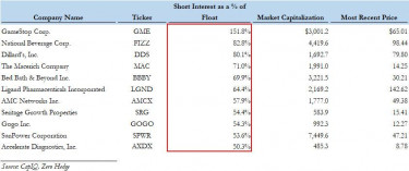 most shorted stocks_1