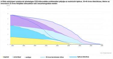 Nehézipari szektorok lehetséges co2 kibocsátás csökkentési pályája