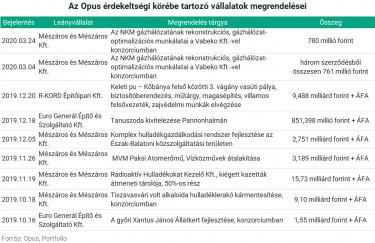 opusmegrendelesek_0324