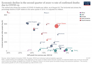 q2-gdp-growth-vs-confirmed-deaths-due-to-covid-19-per-million-people