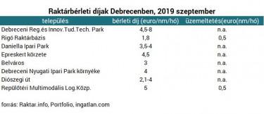 raktárdíjak Debrecen