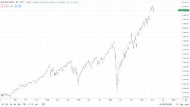 sp500 chart