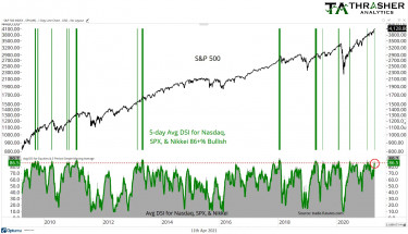 SPX-nas-and-nikkei-sentiment