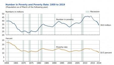 szegénység amerika