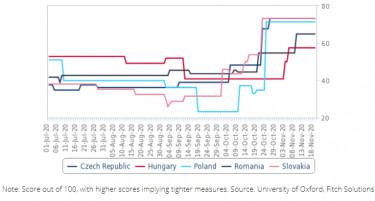 szigorúsági index magyar 2