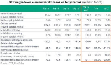 Megterhelték a Tesco üzleti eredményét a régiónk kihívásai is - gereingatlanok.hu