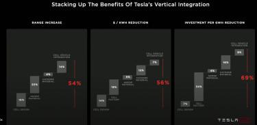 Tesla osszes eredmeny