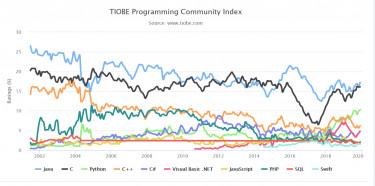 TIOBE_Index