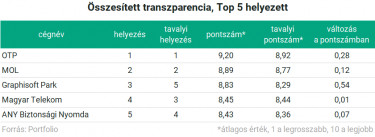 transzparencia1